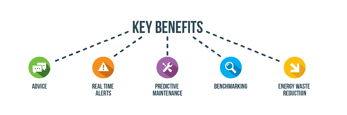 Key Benefits from insights provided by Total Utilities