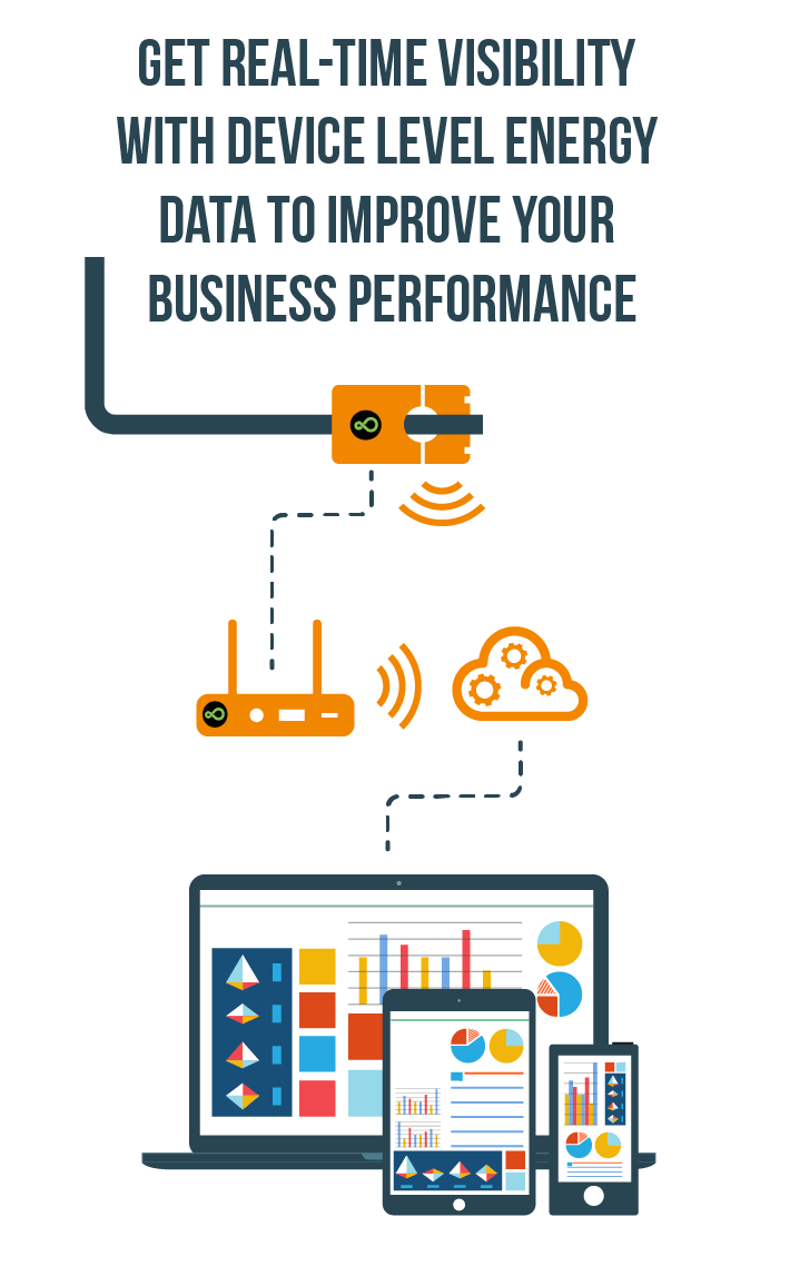 Improve your business performance with Panoramic Power