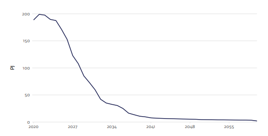 energy pricing - forecast gas production in new zealand - mbie 2020